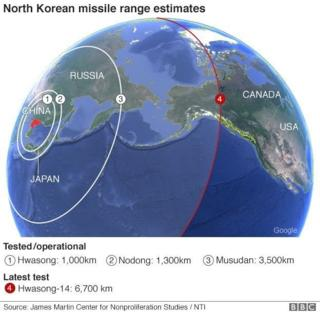 North Korean missiles range estimates