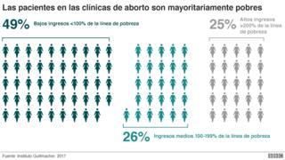 Perfil demográfico de pacientes en clínicas de abortos en EE.UU.