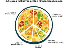 The police illustration of a pizza with a breakdown of where the money goes