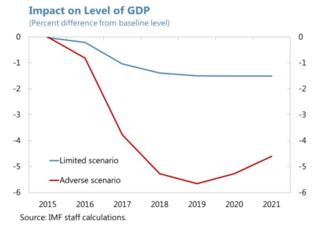 Graph showing IMF forecasts for what would happen in the event of a Brexit