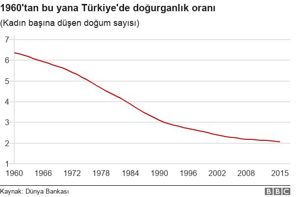 Doğurganlık oranı grafiği