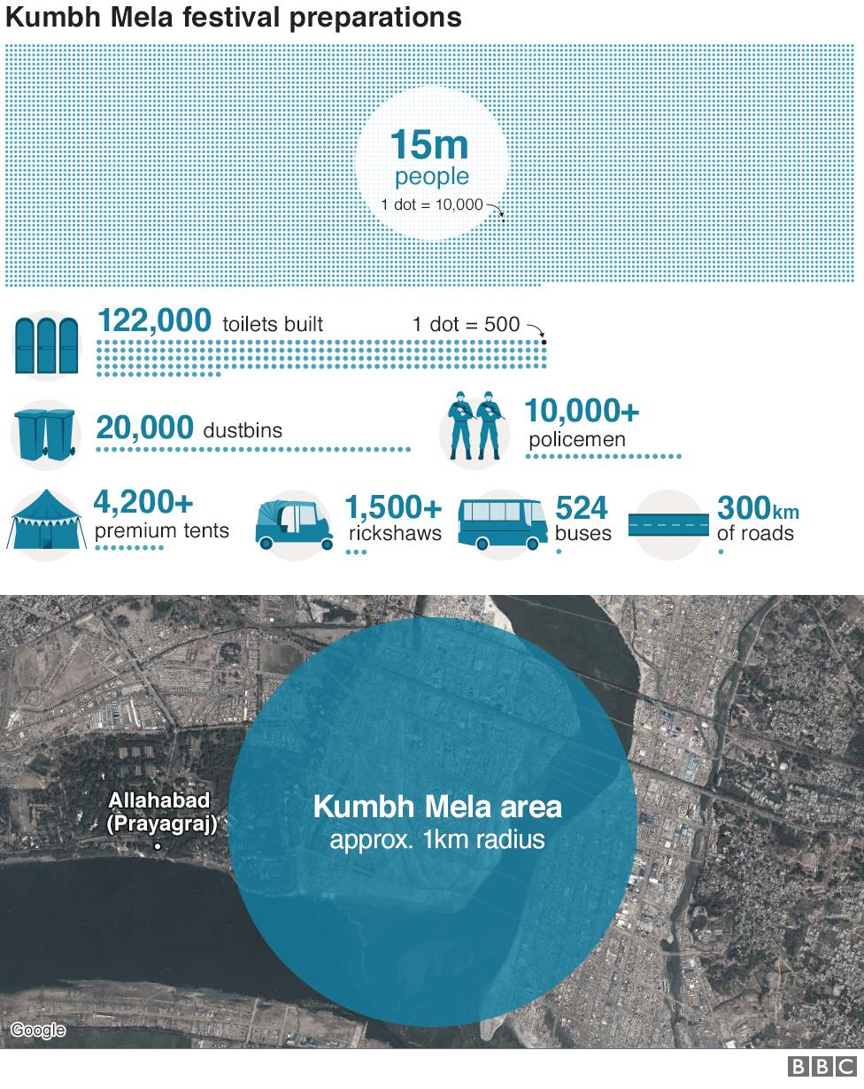 Kumbh Mela 2019 infographic