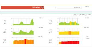 اطلاعات شرکت کنترل کیفیت هوا/ عصر تهران