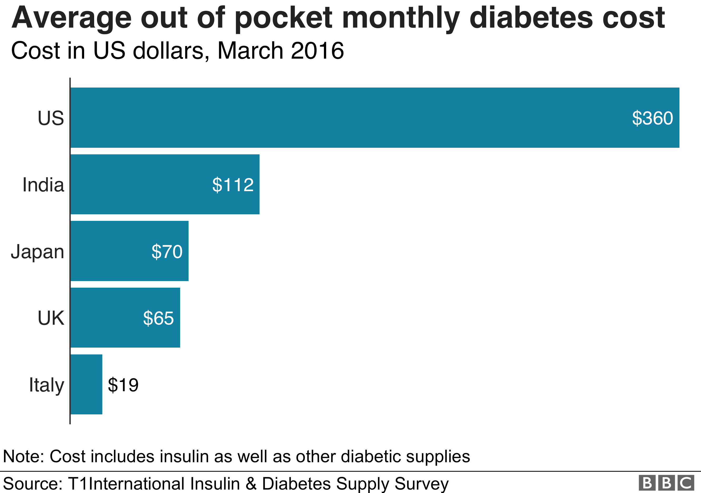 Graph showing average cost for a diabetic (insulin and other supplies) per month in Italy ($19), UK ($65), Japan ($70), India ($112) and US ($360)