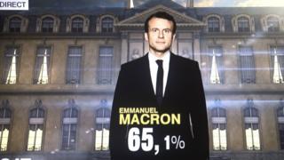 """Emmanuel Macron, le candidat du mouvement politique """"En Marche"""", a été élu président de la République française avec 65,9% des voix."""