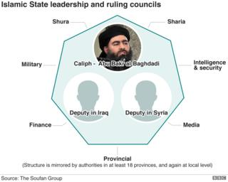 Chart showing structure of IS leadership