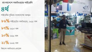ডাটাপিক: বাংলাদেশে পাইরেটেড সফটওয়্যারের ব্যবহার