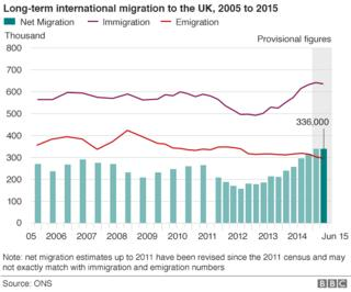 Graph showing long-term international migration to the UK