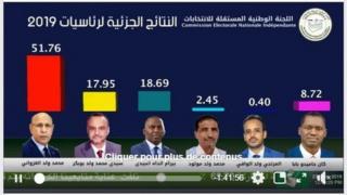 Les résultats publiés par la CENI sur sa page Facebook