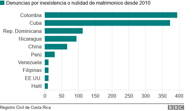 Gráfico: numero de denuncias por inexistencia o nulidad de matrimonios desde 2010