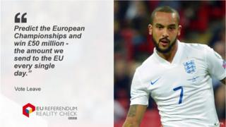 Vote Leave saying: Predict the European Championships and win £50 million - the amount we send to the EU every single day.