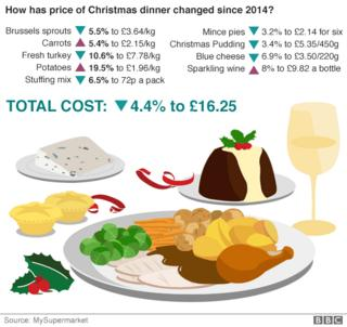 Comparative cost of Christmas dinner