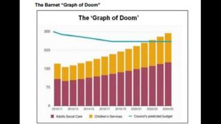 Graph of Doom