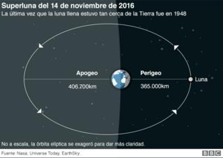 Gráfico de la superluna