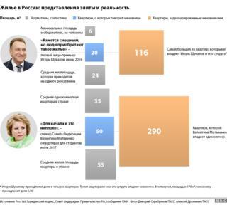 Инфографика с площадью квартир в России