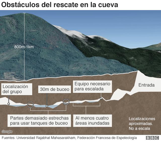 Gráfico del rescate