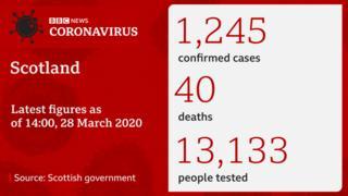 science Coronavirus statistics