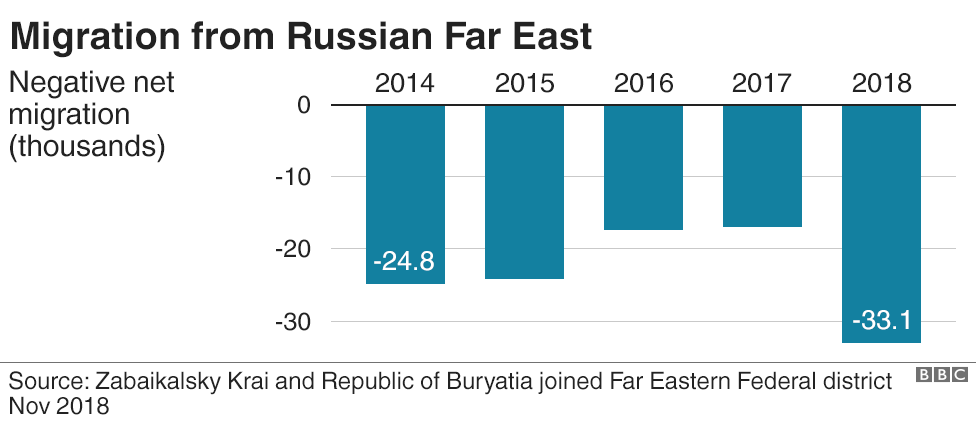 Migration from Russia's Far East