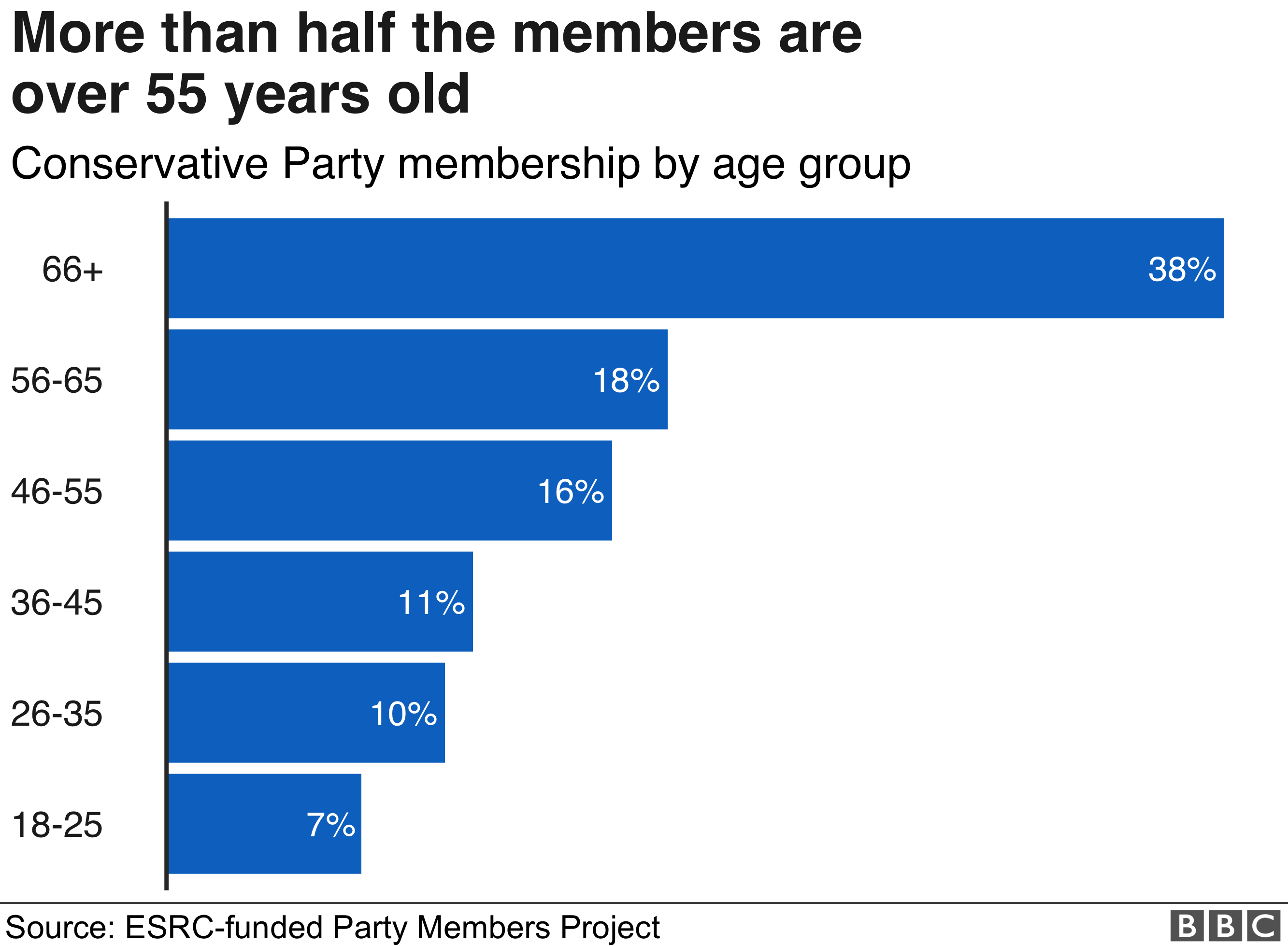 Age profile of Tory Party members