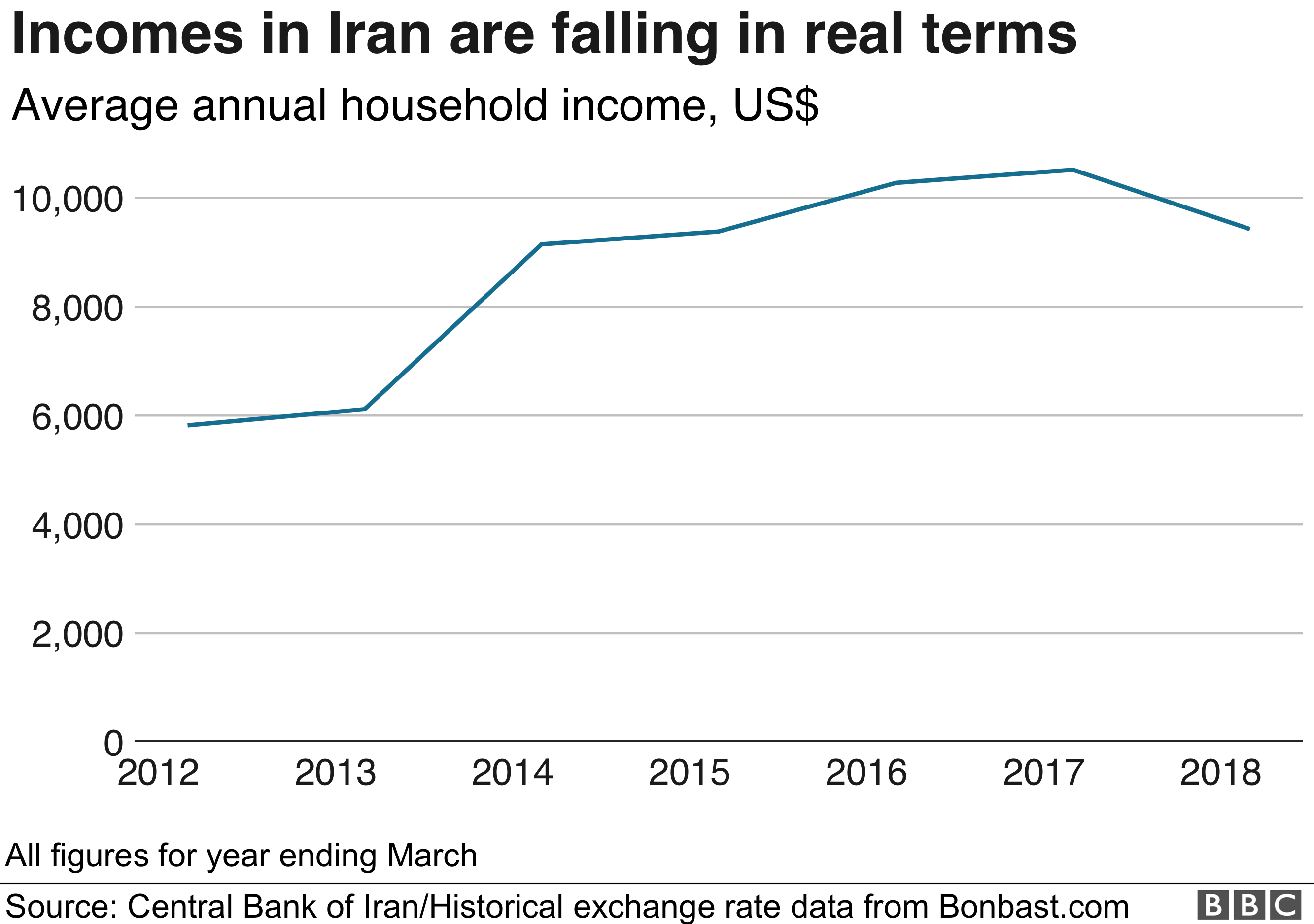 Chart showing average annual household income in Iran