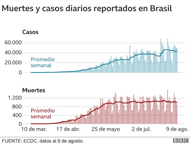Gráfico sobre muertes y casos diarios de coronavirus en Brasil.