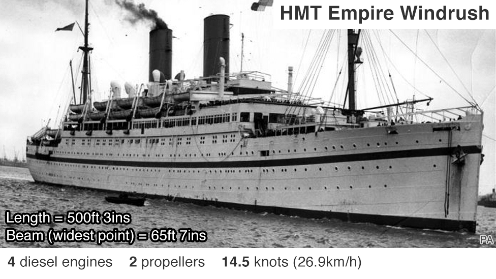 Annotated image of HMT Empire Windrush: 4 diesel engines; 2 propellers; top speed 14.5 knots (26.9km/h)