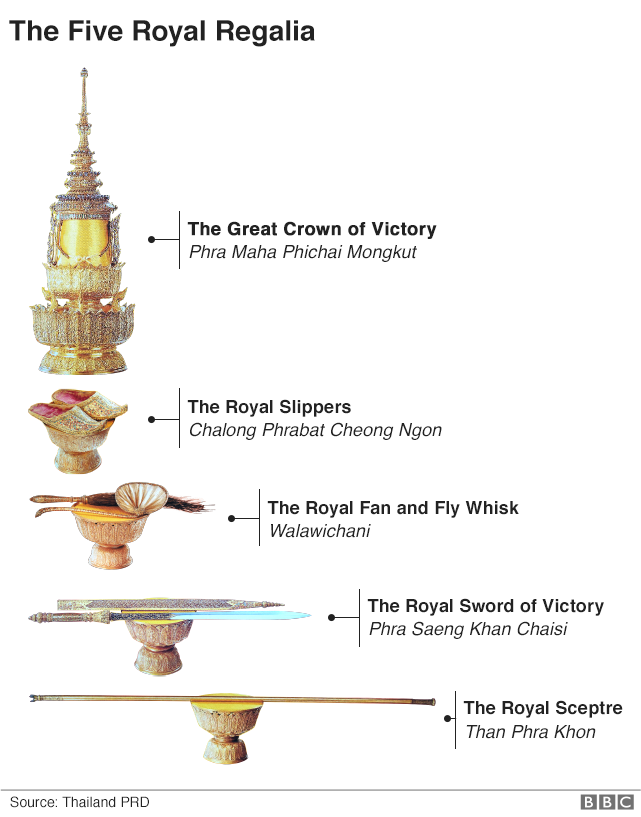 Thai Royal Regalia