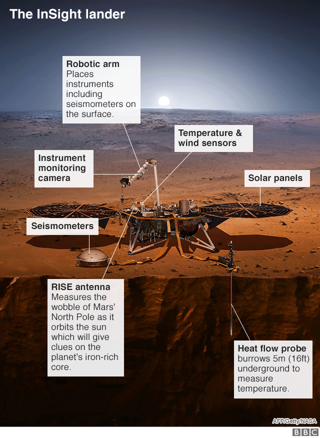 Nasa's Mars InSight mission heads for '7 minutes of terror'