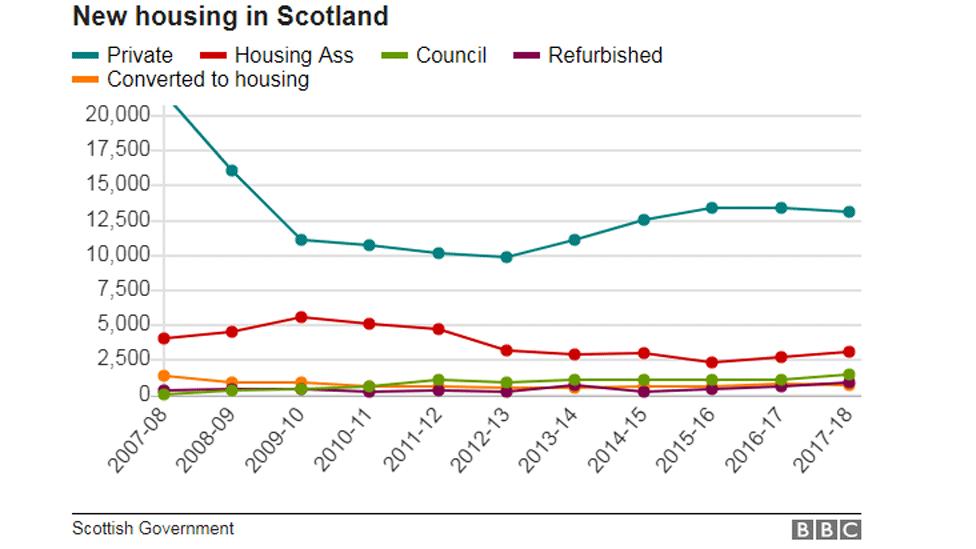 New housing in Scotland