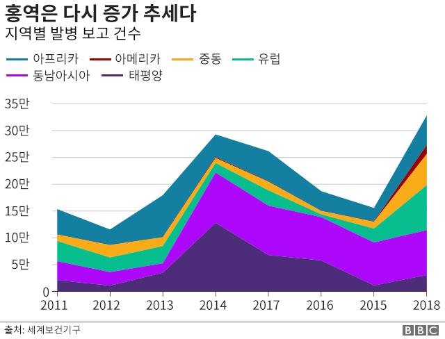 지역별 홍역 발병 건수 그래프