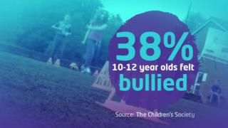 38% of 10 to 12 year olds felt bullied