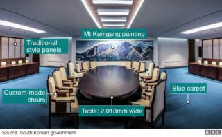 Special features of summit meeting room