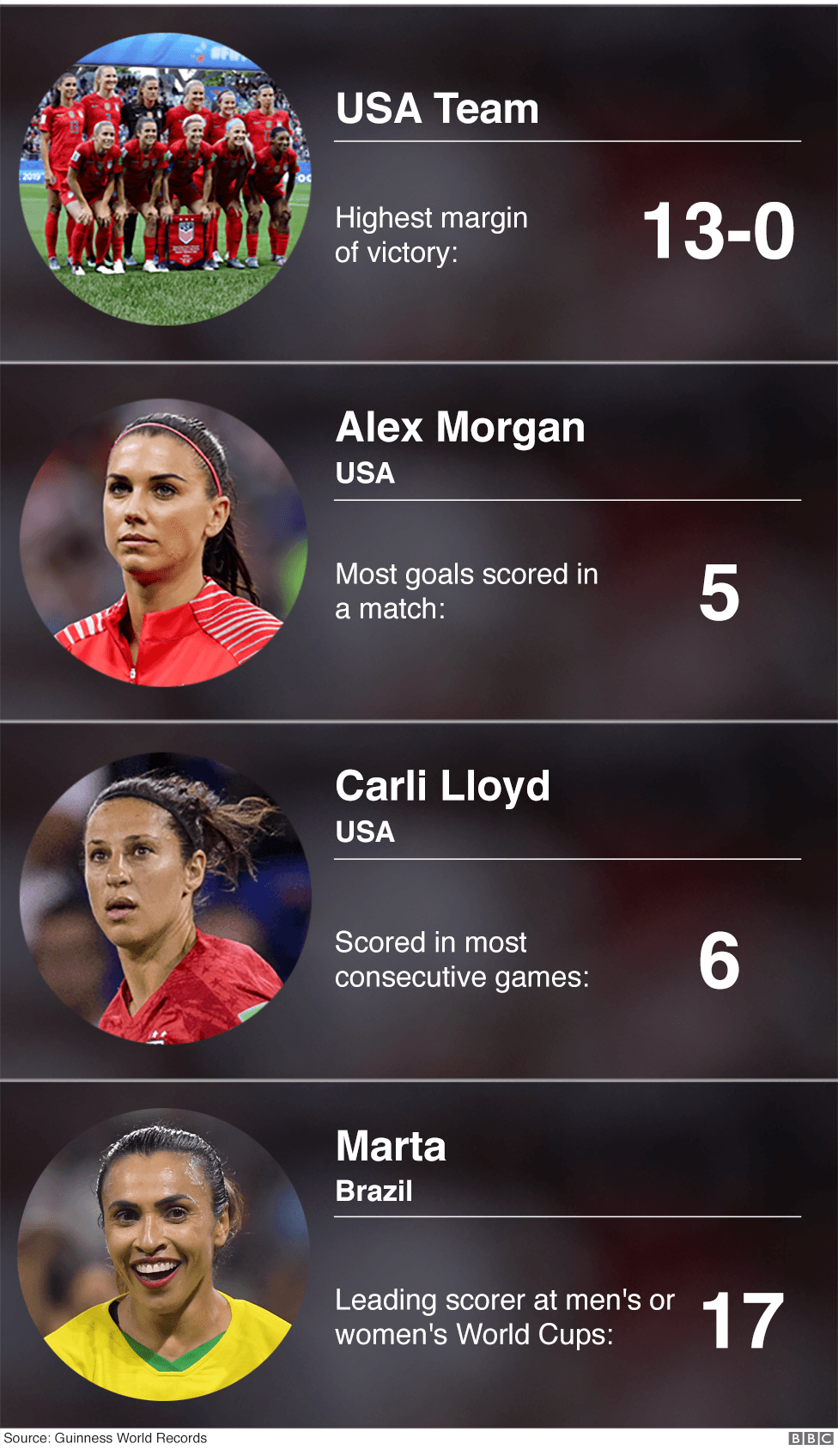 Record breakers - USA team, Alex Morgan, Carli Lloyd, Marta