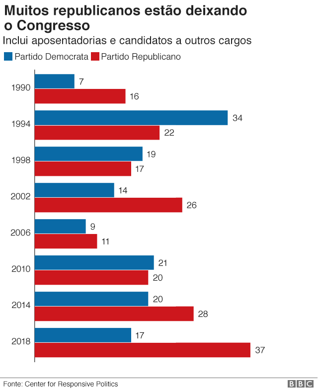 Gráfico sobre aposentadoria de políticos nos EUA