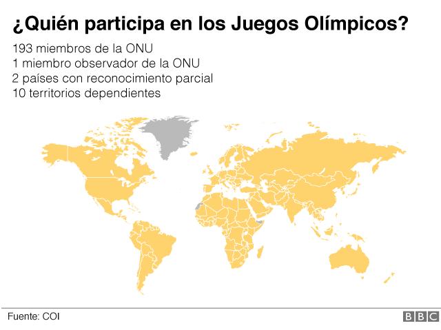 Mapa olímpico 1