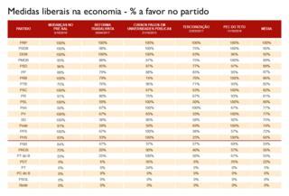 Tabela mostrando a porcentagem de apoio dos partidos na Câmara dos Deputados a medidas liberais na economia
