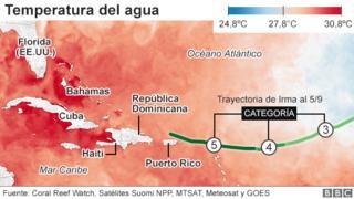 Mapa de la temperatura del agua