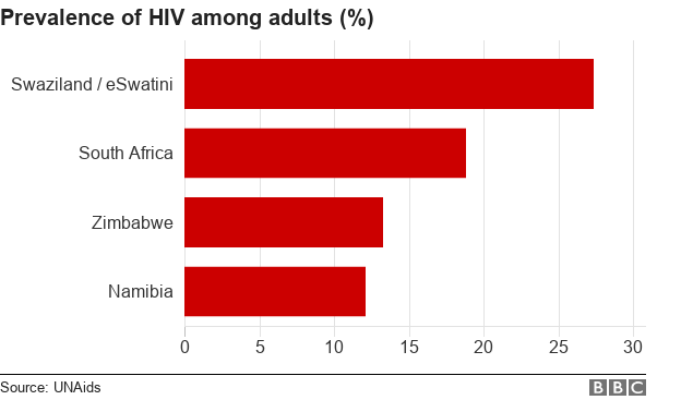 Namibia's success in the fight against HIV