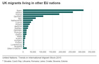 Graphic of UK migrants living in other EU countries