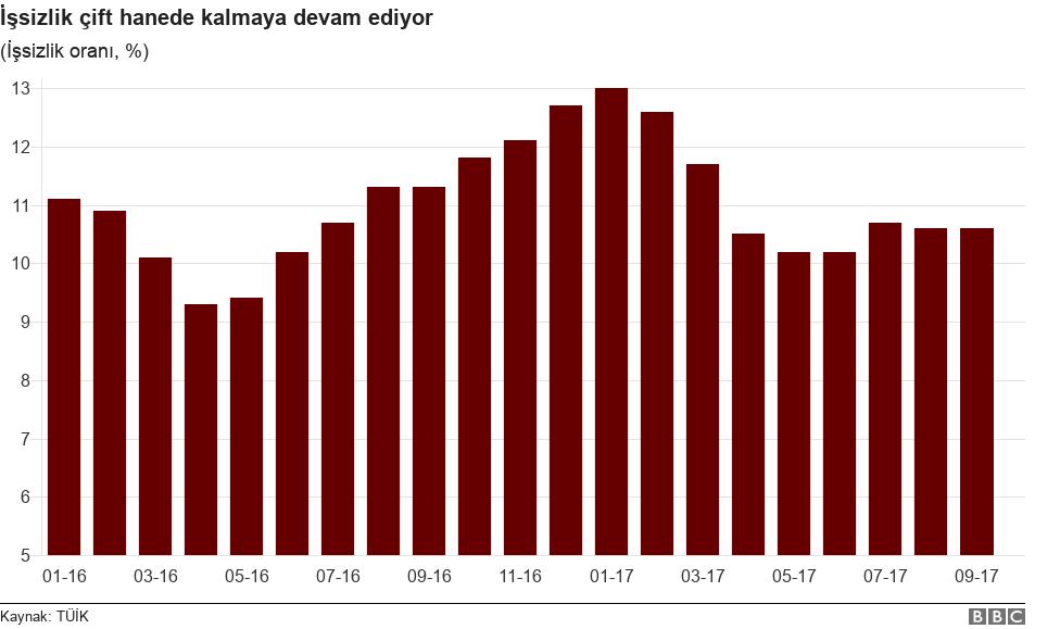 İşsizlik grafiği