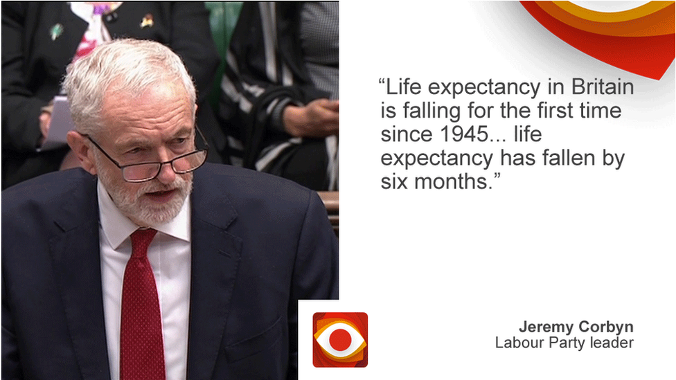 Jeremy Corbyn saying: Life expectancy in Britain is falling for the first time since 1945... life expectancy has fallen by six months.