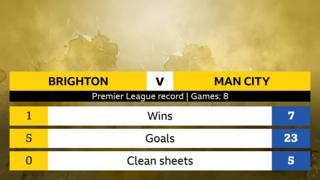 Brighton v Manchester City Premier League head-to-head record, eight games. Brighton: 1 win, 5 goals, 0 clean sheets. Man City: 7 wins, 23 goals, 5 clean sheets.