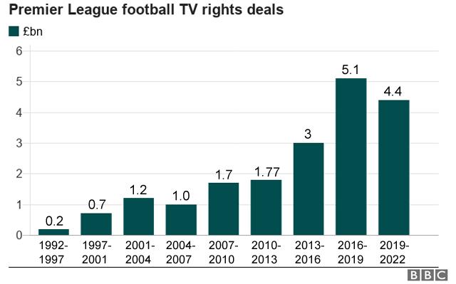 Premier League raises less from TV rights auction