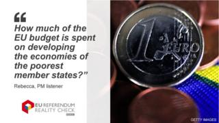 How much of the EU budget is spent on developing the economies of the poorest member states?
