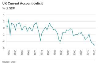 Chart showing UK current account deficit