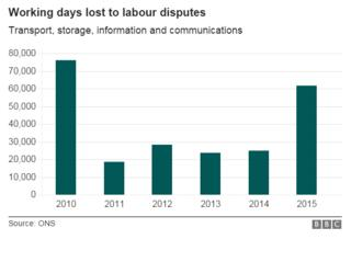 Chart showing working days lost to labour disputes