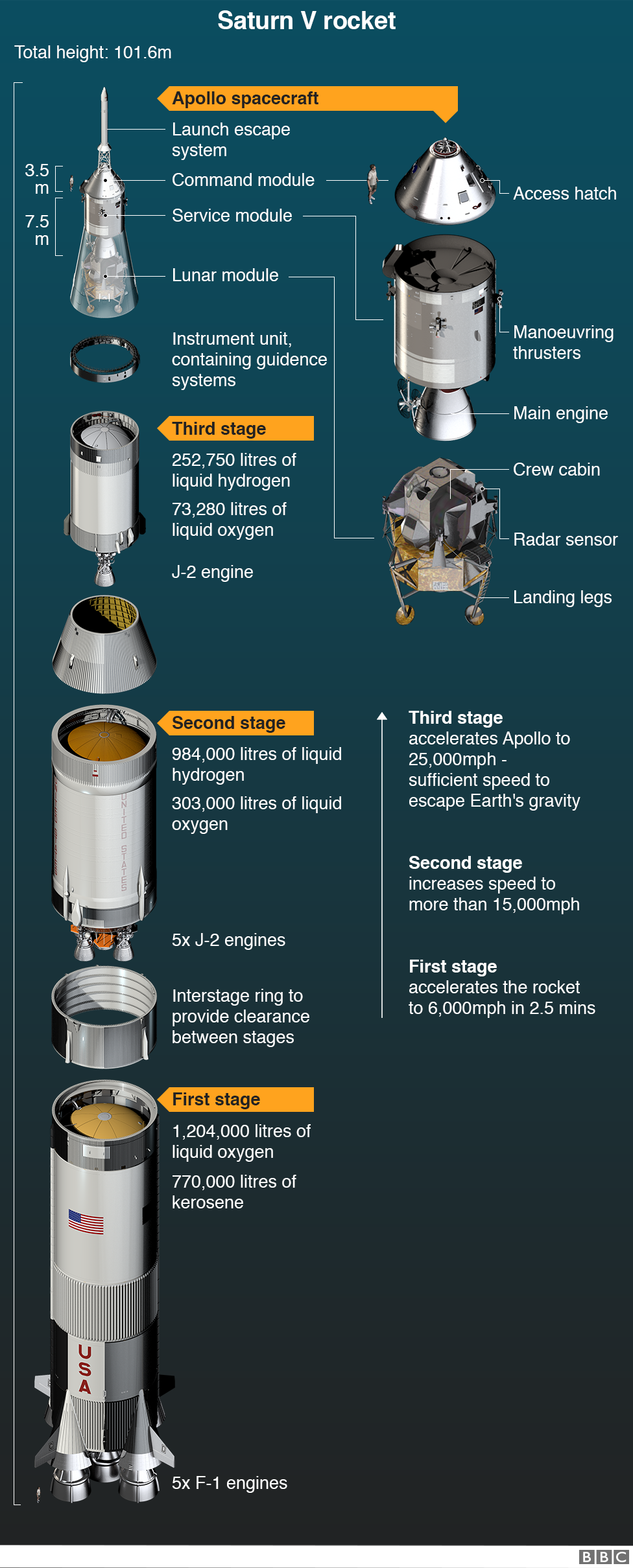 Infographic of the Saturn V rocket and Apollo spacecraft