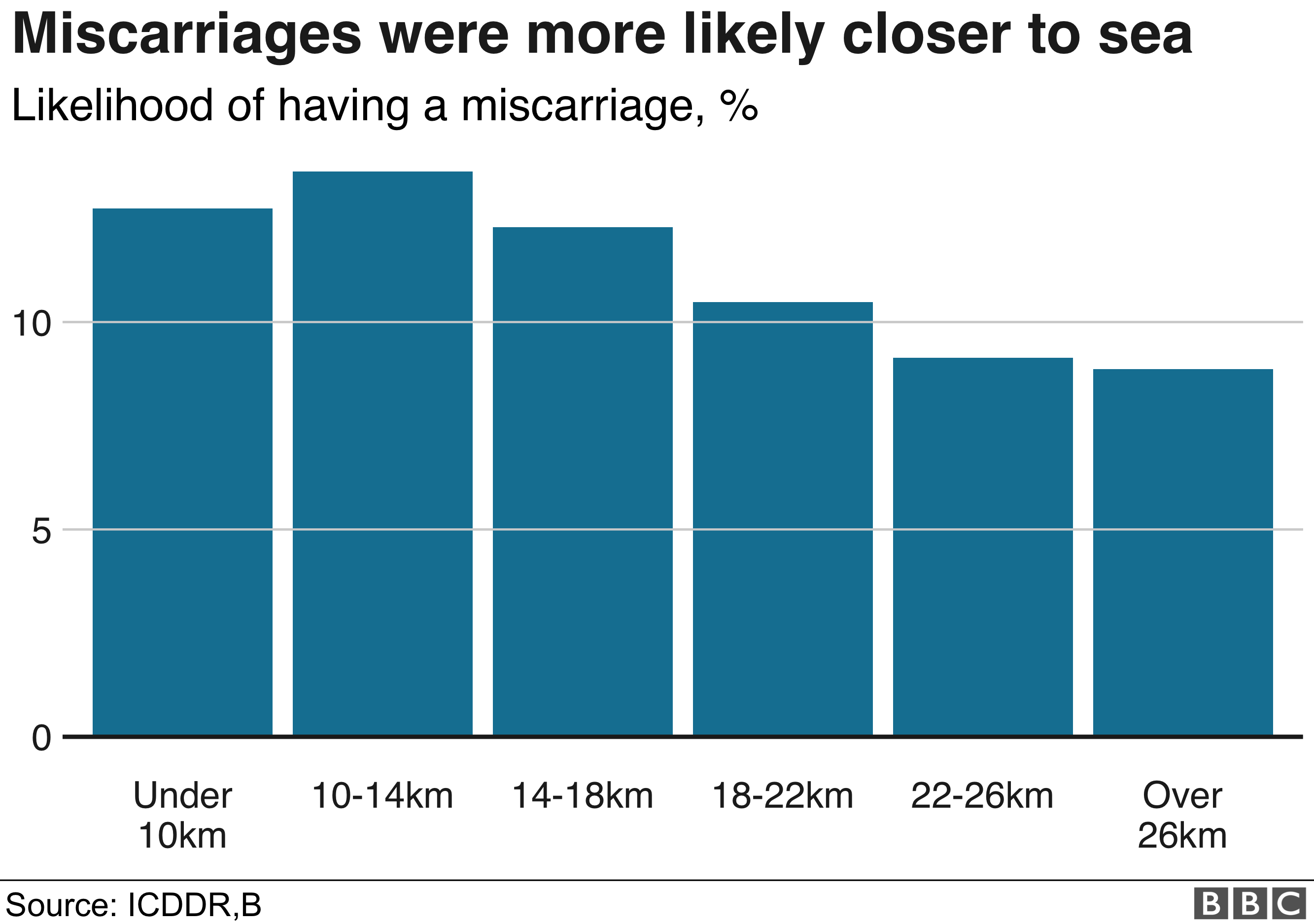 BBC Graphic of miscarriages that take place closer to seas