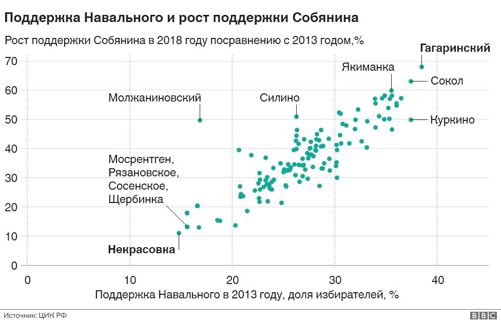 Поддержка Навального и рост поддержки Собянина
