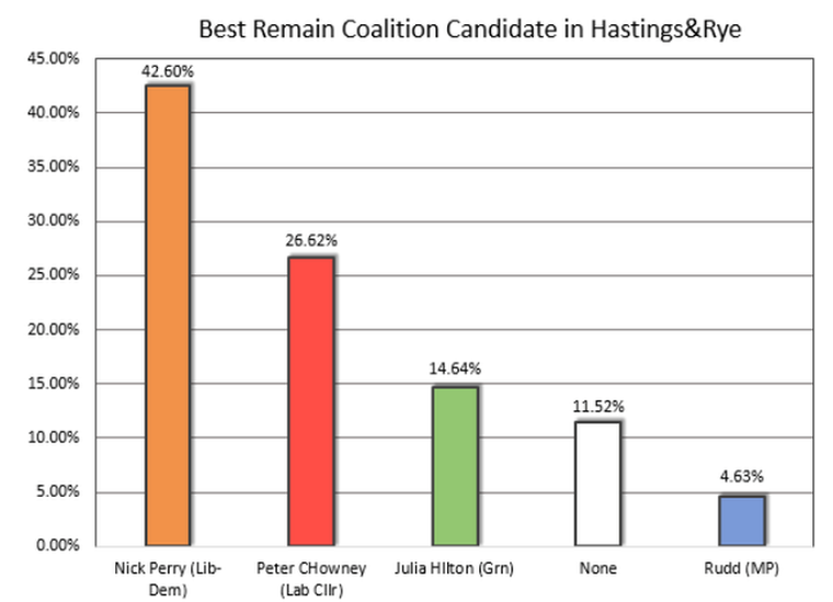 Poll showing the Liberal Democrats as the 'best Remain coalition candidate'